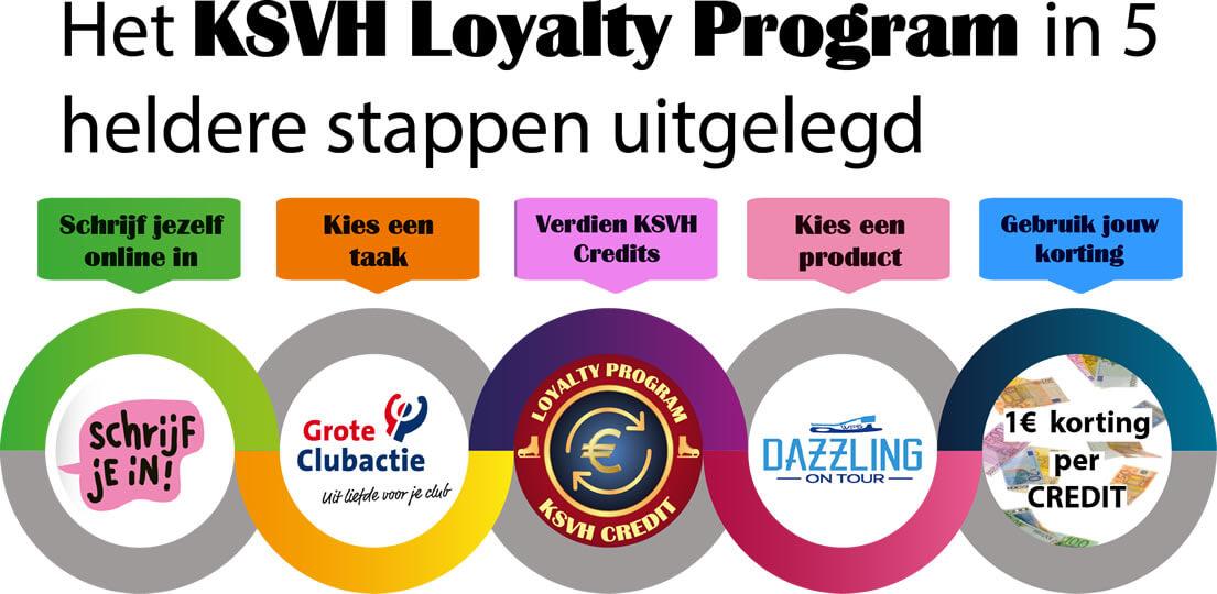 loyalty_program_stappenplan